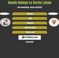 Dannie Bulman vs Beryly Lubala h2h player stats