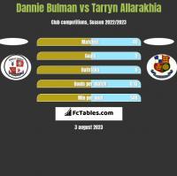 Dannie Bulman vs Tarryn Allarakhia h2h player stats