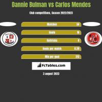 Dannie Bulman vs Carlos Mendes h2h player stats