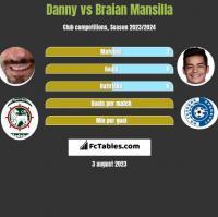 Danny vs Braian Mansilla h2h player stats