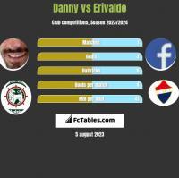 Danny vs Erivaldo h2h player stats