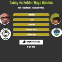 Danny vs Helder Tiago Guedes h2h player stats