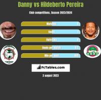 Danny vs Hildeberto Pereira h2h player stats