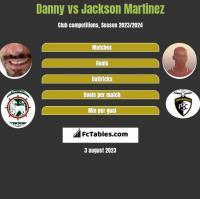 Danny vs Jackson Martinez h2h player stats