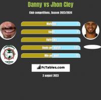 Danny vs Jhon Cley h2h player stats