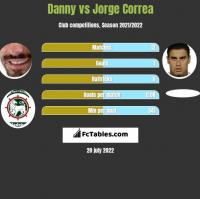 Danny vs Jorge Correa h2h player stats
