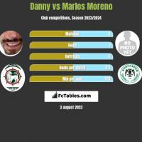 Danny vs Marlos Moreno h2h player stats