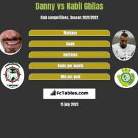 Danny vs Nabil Ghilas h2h player stats