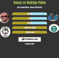 Danny vs Rodrigo Pinho h2h player stats