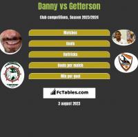Danny vs Getterson h2h player stats