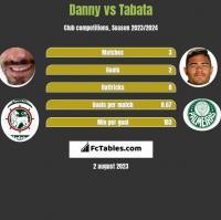 Danny vs Tabata h2h player stats