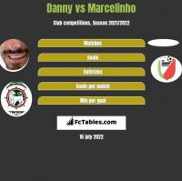Danny vs Marcelinho h2h player stats