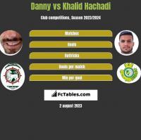 Danny vs Khalid Hachadi h2h player stats