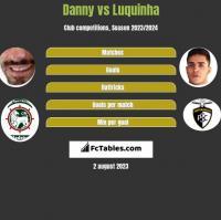 Danny vs Luquinha h2h player stats