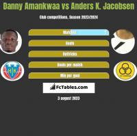 Danny Amankwaa vs Anders K. Jacobsen h2h player stats