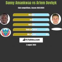 Danny Amankwaa vs Artem Dowbyk h2h player stats