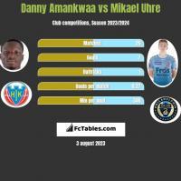 Danny Amankwaa vs Mikael Uhre h2h player stats