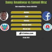 Danny Amankwaa vs Samuel Mraz h2h player stats
