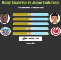 Danny Amankwaa vs Jesper Lindstroem h2h player stats