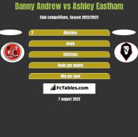 Danny Andrew vs Ashley Eastham h2h player stats