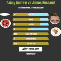 Danny Andrew vs James Husband h2h player stats