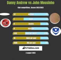Danny Andrew vs John Mousinho h2h player stats