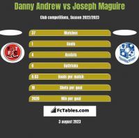 Danny Andrew vs Joseph Maguire h2h player stats