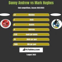 Danny Andrew vs Mark Hughes h2h player stats