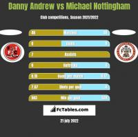 Danny Andrew vs Michael Nottingham h2h player stats