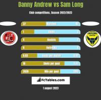 Danny Andrew vs Sam Long h2h player stats