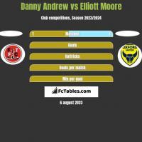 Danny Andrew vs Elliott Moore h2h player stats