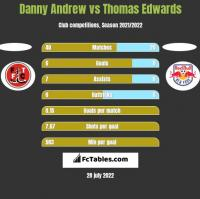 Danny Andrew vs Thomas Edwards h2h player stats