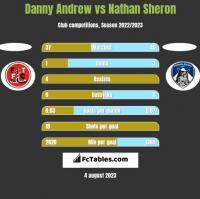 Danny Andrew vs Nathan Sheron h2h player stats