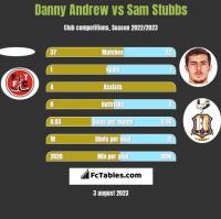 Danny Andrew vs Sam Stubbs h2h player stats