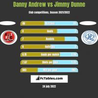 Danny Andrew vs Jimmy Dunne h2h player stats