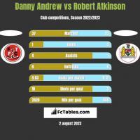 Danny Andrew vs Robert Atkinson h2h player stats