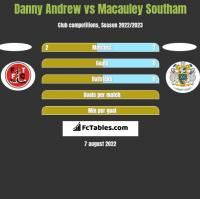 Danny Andrew vs Macauley Southam h2h player stats