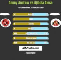 Danny Andrew vs Ajibola Alese h2h player stats