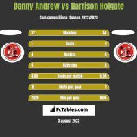 Danny Andrew vs Harrison Holgate h2h player stats