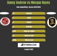 Danny Andrew vs Morgan Boyes h2h player stats