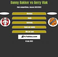 Danny Bakker vs Gerry Vlak h2h player stats