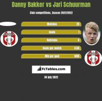 Danny Bakker vs Jari Schuurman h2h player stats