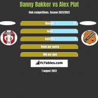 Danny Bakker vs Alex Plat h2h player stats