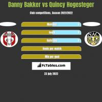 Danny Bakker vs Quincy Hogesteger h2h player stats