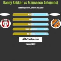 Danny Bakker vs Francesco Antonucci h2h player stats