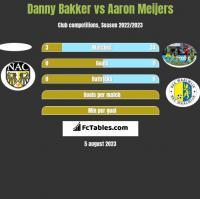 Danny Bakker vs Aaron Meijers h2h player stats