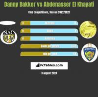 Danny Bakker vs Abdenasser El Khayati h2h player stats