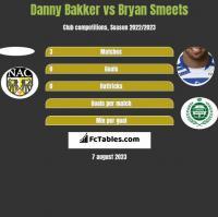Danny Bakker vs Bryan Smeets h2h player stats