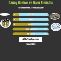 Danny Bakker vs Daan Rienstra h2h player stats