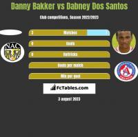 Danny Bakker vs Dabney Dos Santos h2h player stats